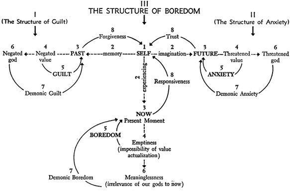 Part III, the structure of boredom, analogously, is as follows: The self (1) relates to the now or present actuality in the mode of immediate experiencing (2). When that present (3) is symbolized as being devoid of values regarded as necessary for one's existence, one experiences boredom (5). Boredom is the awareness that the essential values through which one fulfills himself are not able to be actualized under these present circumstances. To the degree to which these limited values are elevated to absolutes which appear to be unactualizable (6), one is vulnerable to intensive, depressive, demonic boredom.